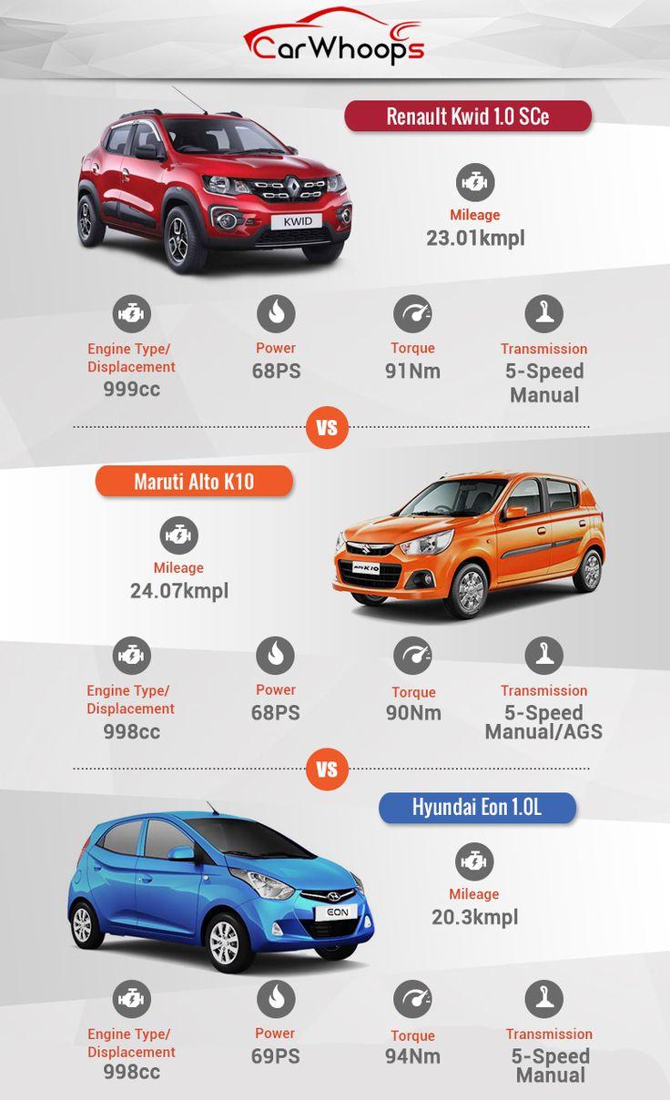 Renault Kwid 1.0 vs Maruti Alto K10 vs Hyundai Eon 1.0 Comparison!