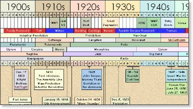 Timeline of History - 20th Century at a Glance   Photos, Timeline ...