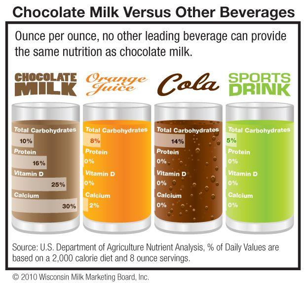 Calories White Milk Versus Chocolate Milk