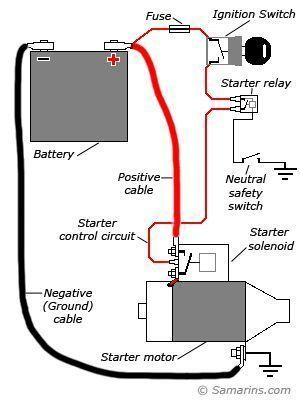 How a car starting system works: system diagram, starter