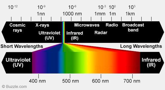 colour spectrumcolour spectrumgradientcolour spectrumfrequency - photo #30