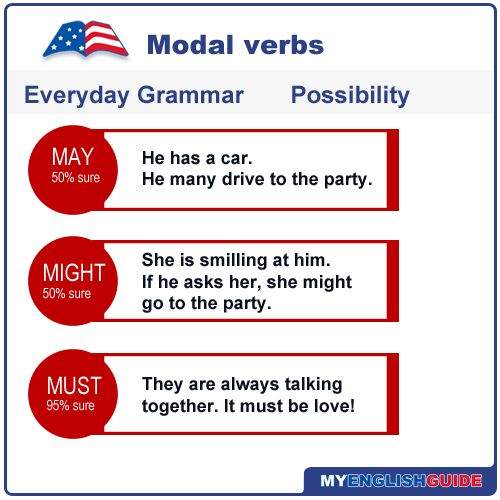 Course: english-language-level-6Modal verbs (called modals for short) are auxiliary verbs...
