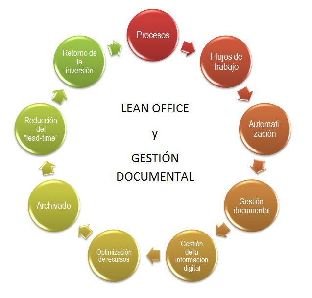 Software de gestión documental & Lean office: una buena pareja. Un sistema de gestión documental profesional ayuda a obtener resultados en la implantación de la metodología Lean Office.