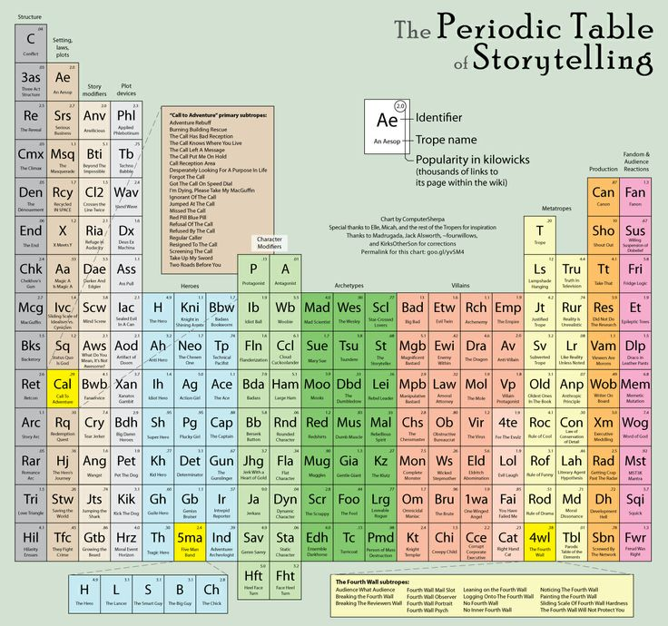 38 best Periodic table of images on Pinterest Periodic table - new periodic table assignment
