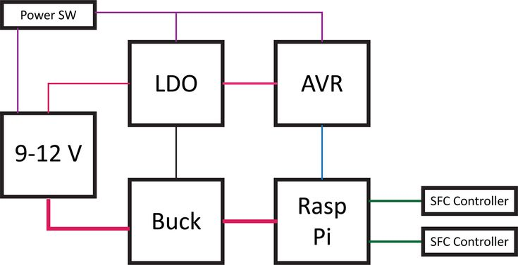 best 25  block diagram ideas on pinterest