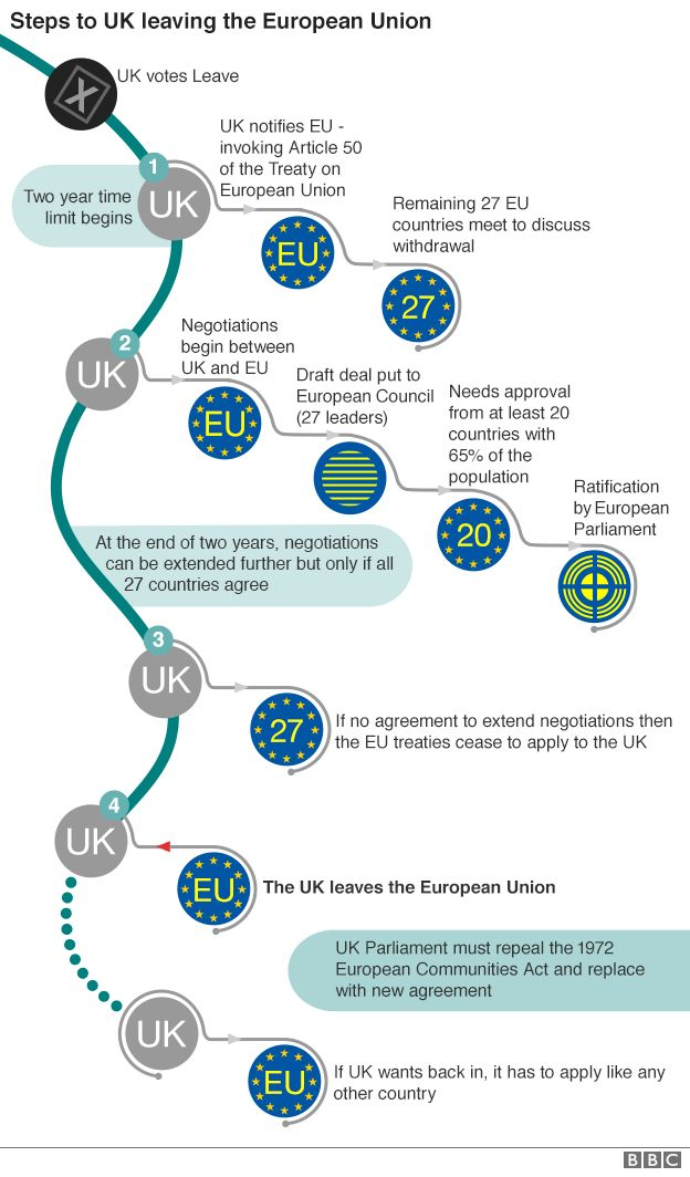 """""""The process to take the UK out of the European Union starts with invoking Article 50 and will take at least two years from that point."""": #Brexit #BBC"""