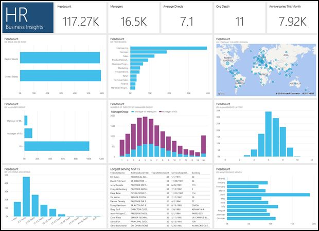 Image Result For Hr Dashboard Software | Design | Pinterest