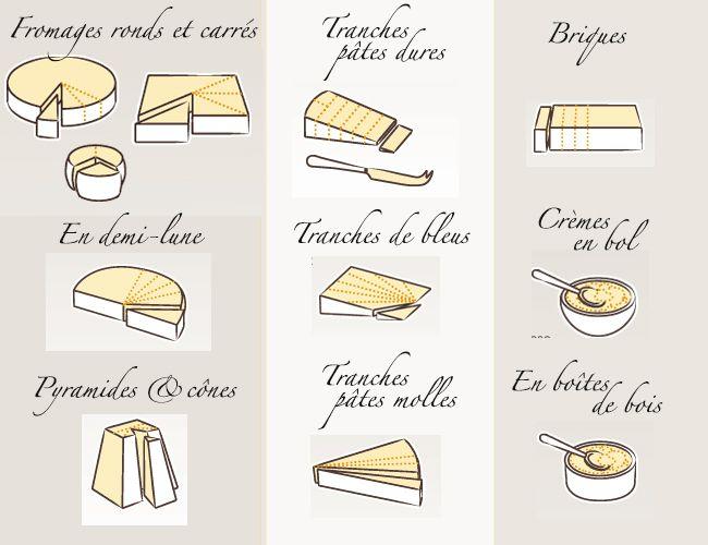 En particulier pour le plateau de fromage à Noël où lorsqu'on reçoit, il est bon de savoir comment on coupe le fromage, par lequel on commence, combien de temps le sortir au préalable, avec quel vin le servir (surtout lorsqu'il y en a plusieurs..) Vous ne commettrez plus jamais d'erreurs face aux fromages !