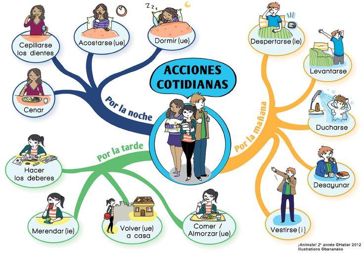 ACCIONES COTIDIANAS http://espanolparainmigrantes.files.wordpress.com/2009/10/acciones-cotidianas.jpg