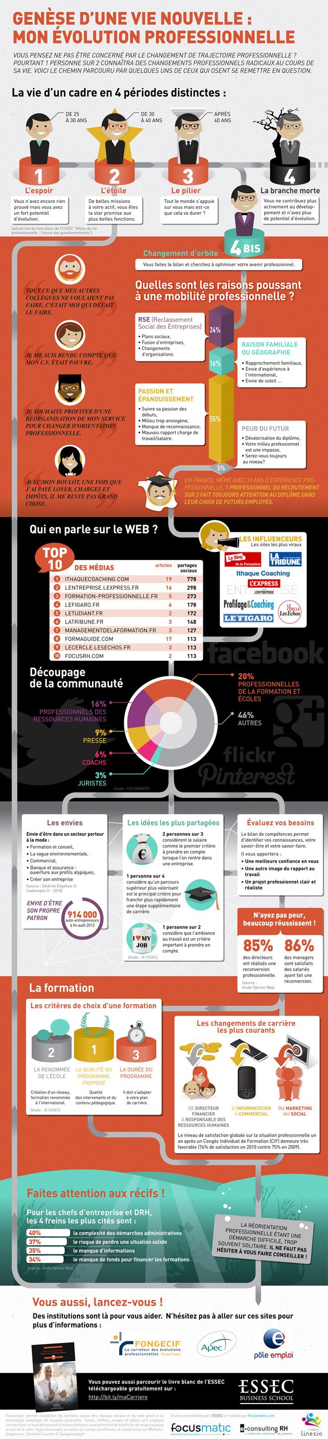 [#infographie] Genèse d'une nouvelle vie : Reconversion Professionnelle by @ESSEC Business School w/ @SylvainePascual  #RH #reconversion