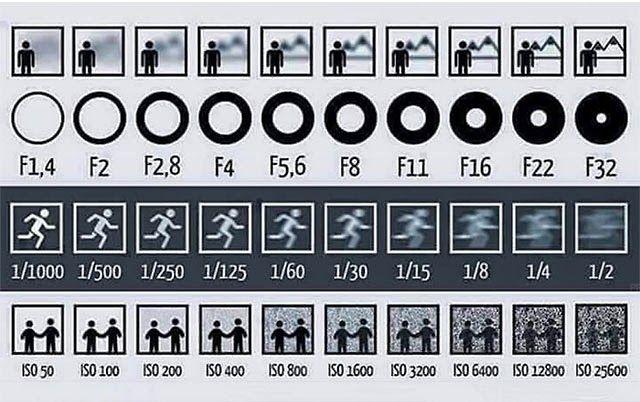 Saiba como Regular sua Câmera Fotográfica com esse Diagrama | Sobre Fotos - Tudo de bom sobre fotografia