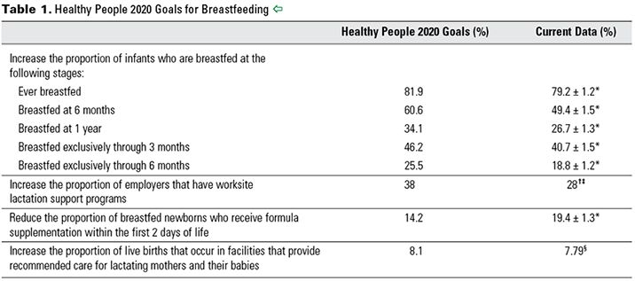 Table 1. Healthy People 2020 Goals for Breastfeeding