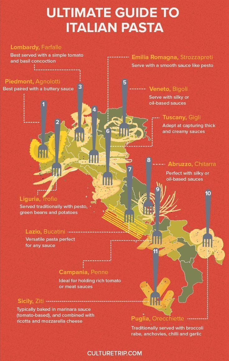 A Region By Region Guide To Italian Pasta Pinterest Theculturetrip Italianinfographic Travelinfographic Italy Travel Italian Culture Learning Italian