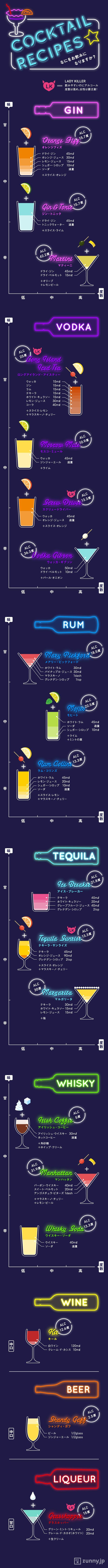 飲みやすさと度数で分類! 定番カクテル早見表 | ZUNNY インフォグラフィック・ニュース