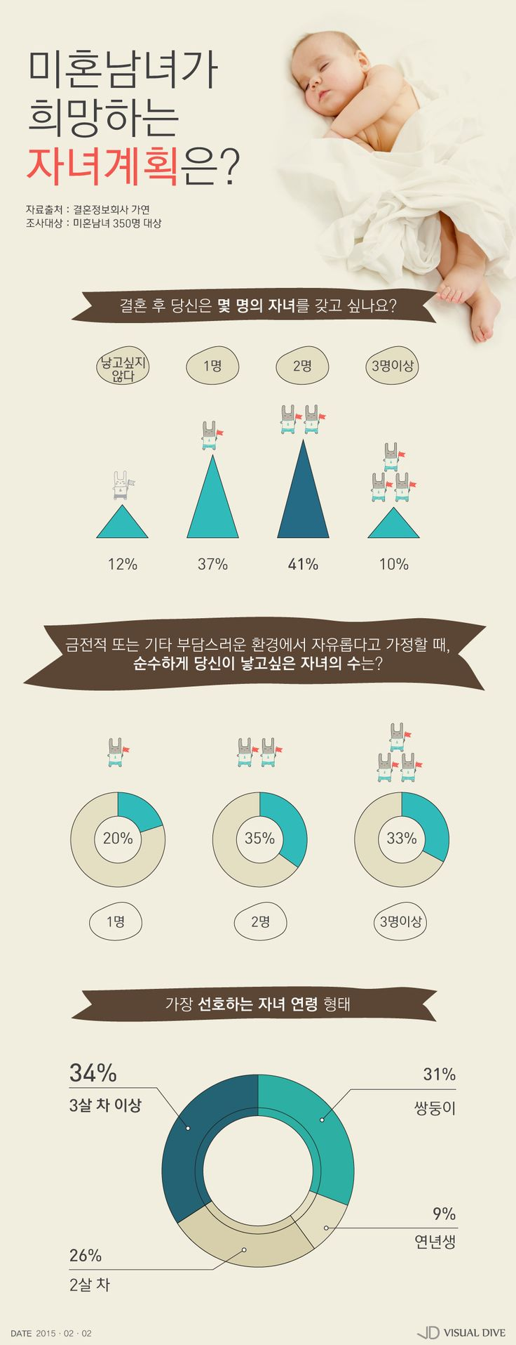 '슈퍼맨이 돌아왔다' 영향? 미혼남녀 31%, 쌍둥이 선호 [인포그래픽] #twin / #Infographic ⓒ 비주얼다이브 무단 복사·전재·재배포 금지