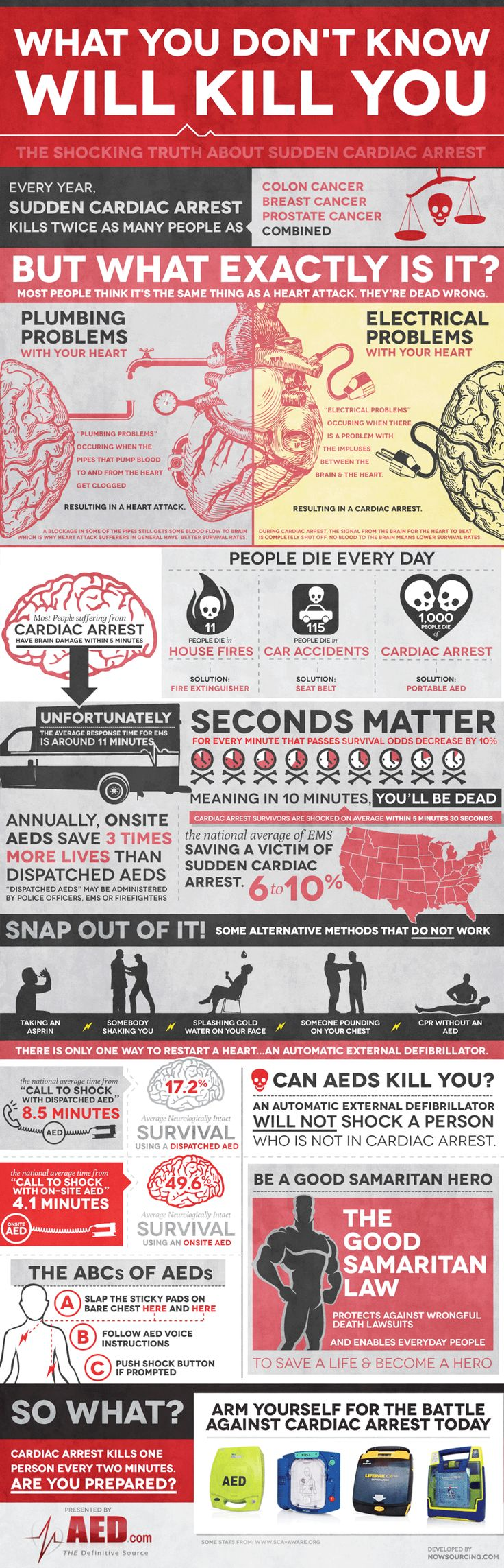 There's a difference between cardiac arrest and having a heart attack.  Knowing the difference and what to do might just save your life.