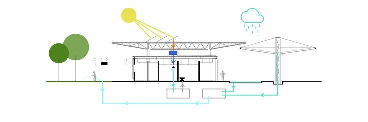 Galeria - Novo Site Unilever – Aguaí / GCP Arquitetos - 28