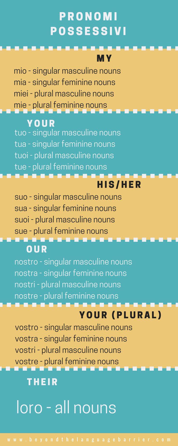 Possessive pronouns in Italian