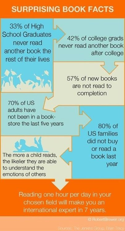 InfoGraphic: 7 Surprising Book Facts | The Digital Reader