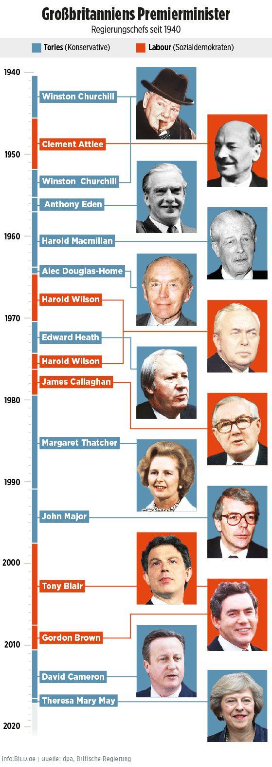 Britische Premierminister seit 1940 - Infografik