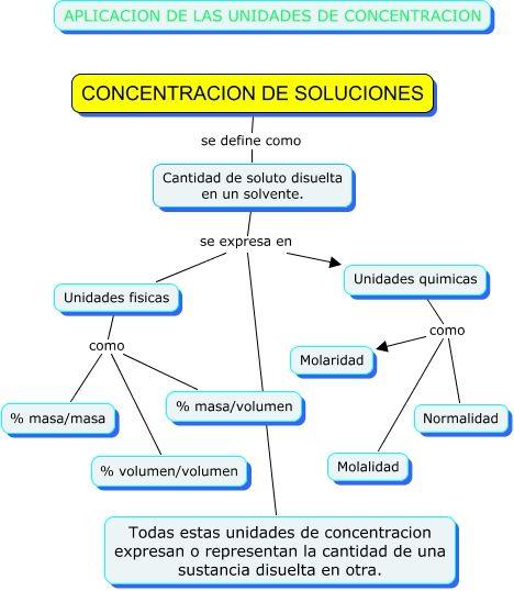 CONCENTRACIONES EN QUIMICA DE SOLUCIONES