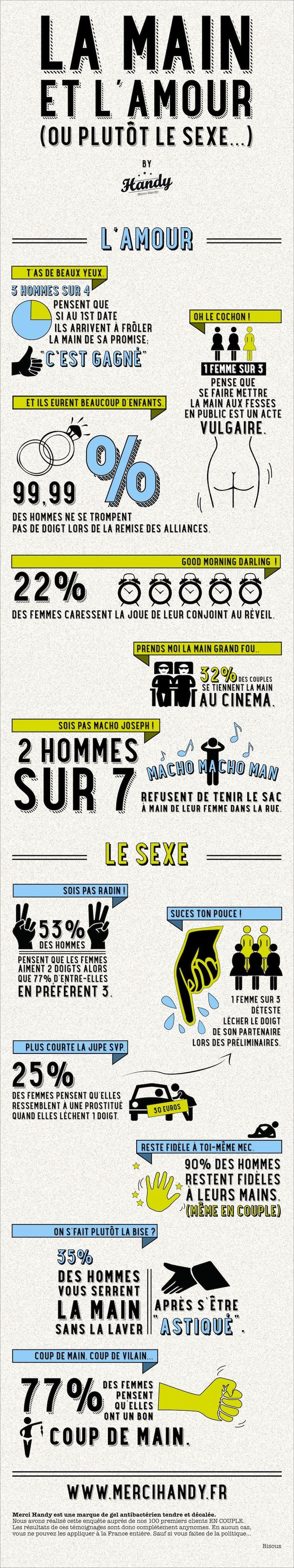 www.mercihandy.fr #infographie #art #dessins #amour #love #sexe #choc #femmes #couples #hommes