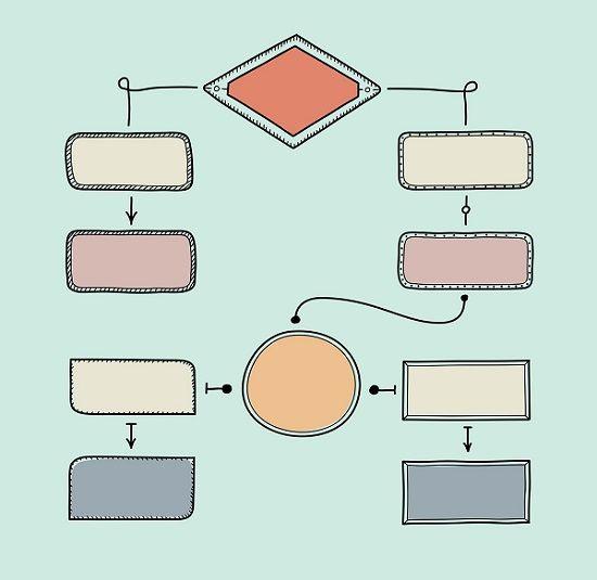 Conheça as 11 etapas do mapeamento de processos passo a passo descritas de forma simples e objetiva para aplicar em sua empresa.
