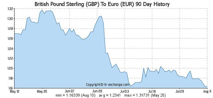 300 Gbp Eur