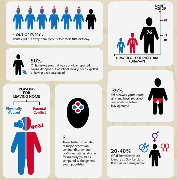 Facts about homeless youth.