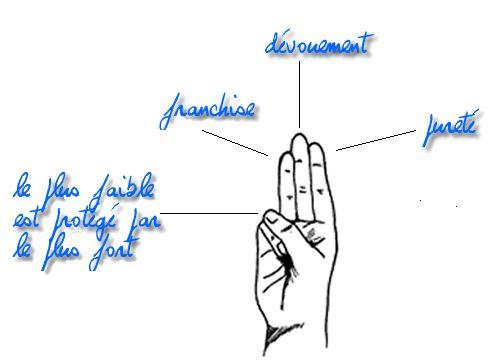 Blog de eclaireurstaugustinascci - Blog de eclaireurstaugustinascci - Skyrock.com