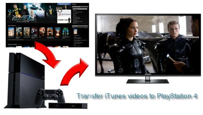 iTunes M4V videos are not allowed to be played on Sony PlayStation 4. Here is a simple way for you to remove DRM from iTunes videos and enable you share iTunes movies to PS4.