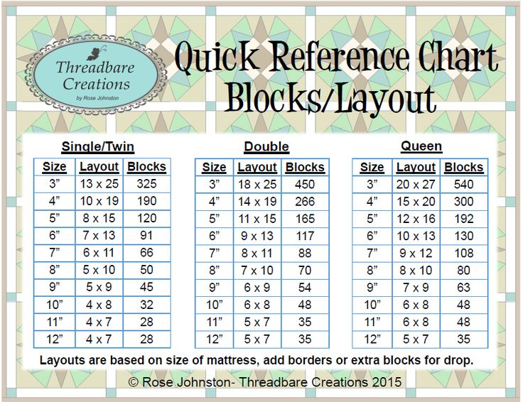 Threadbare Creations Quick Reference Chart Blocks/Layout Quilting