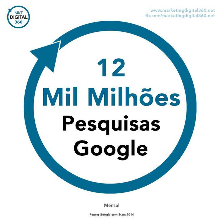 Sabia que são efetuadas mais de 12.000.000.000 de pesquisas mensais no Google? O seu negócio aparece nos primeiros resultados para as palavras-chave relevantes? Tag Photo