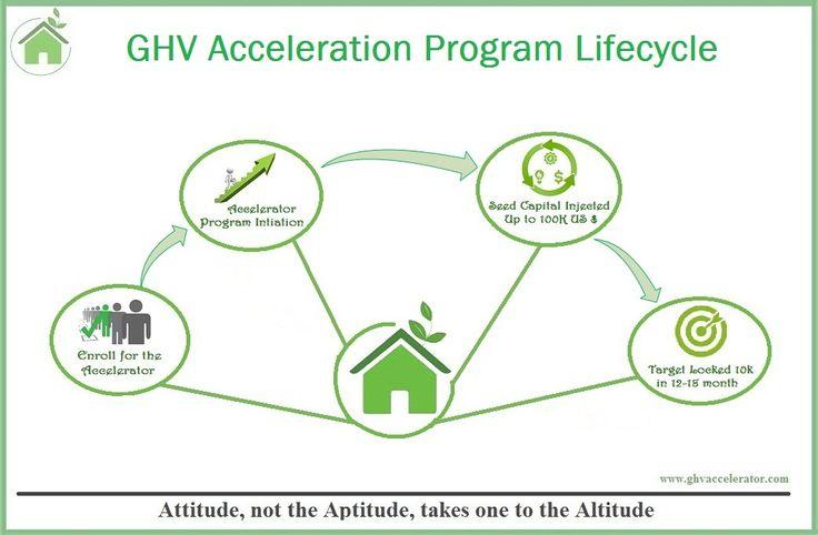GHVAccelerator #Acceleration #Program #Lifecycle Visit Us- http://www.ghvaccelerator.com/