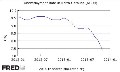What happens when jobless benefits are cut? North Carolina may offer clues