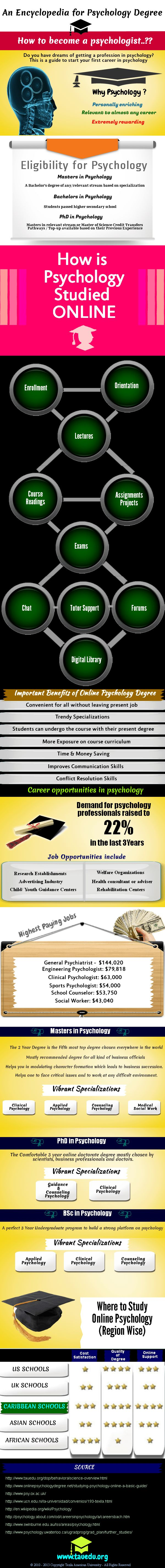 Do you have dreams of getting a profession in psychology?  This is your complete guide about the psychology degree