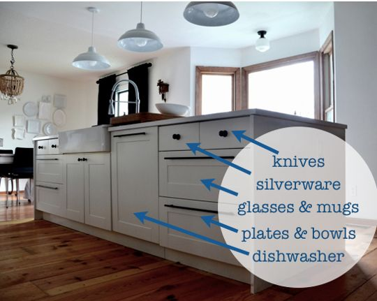 storing things that are often washed in the dishwasher right next to the dishwasher. it makes unloading the dishwasher fast and easy.