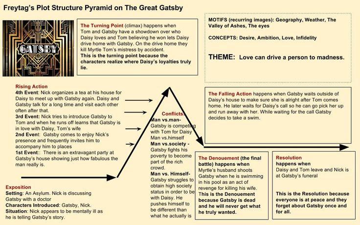 freytag u0026 39 s pyramid