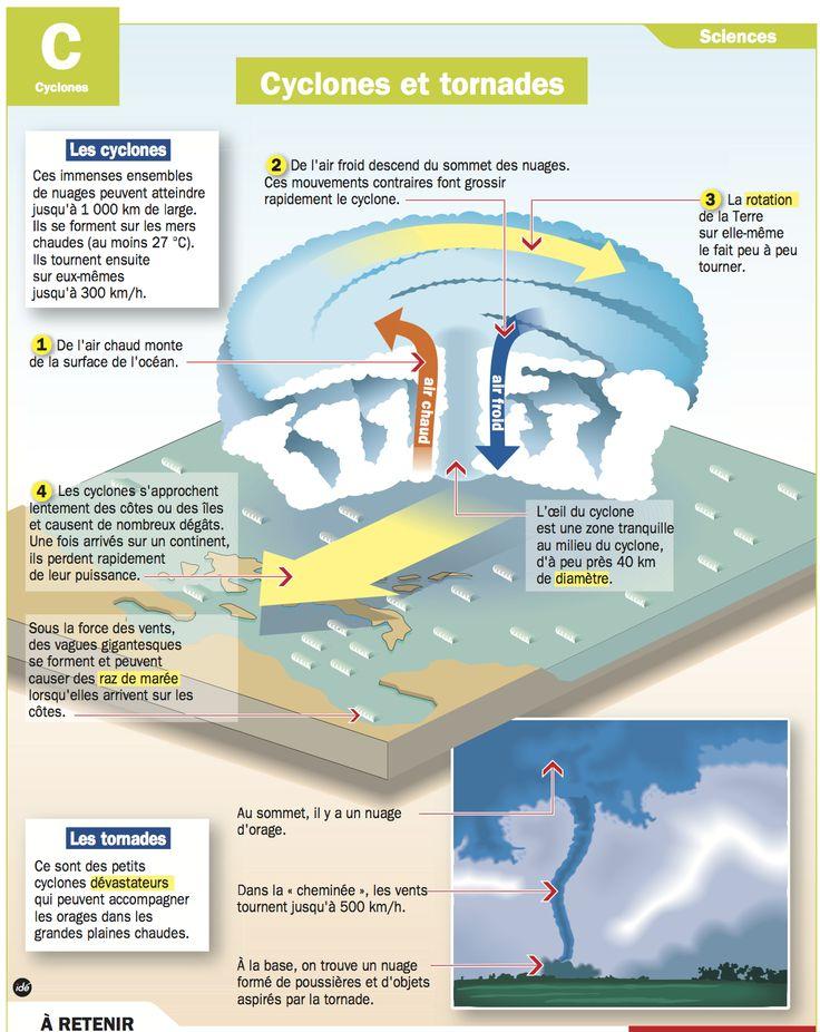 Fiche exposés : Cyclones et tornades