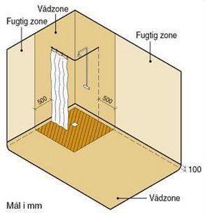 På lille badeværelse skal alle vægge være vandtætte