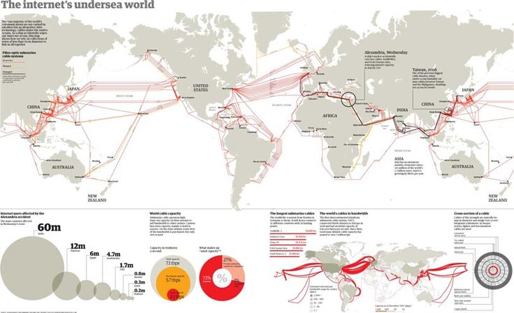 Map of undersea submarine cables around the world