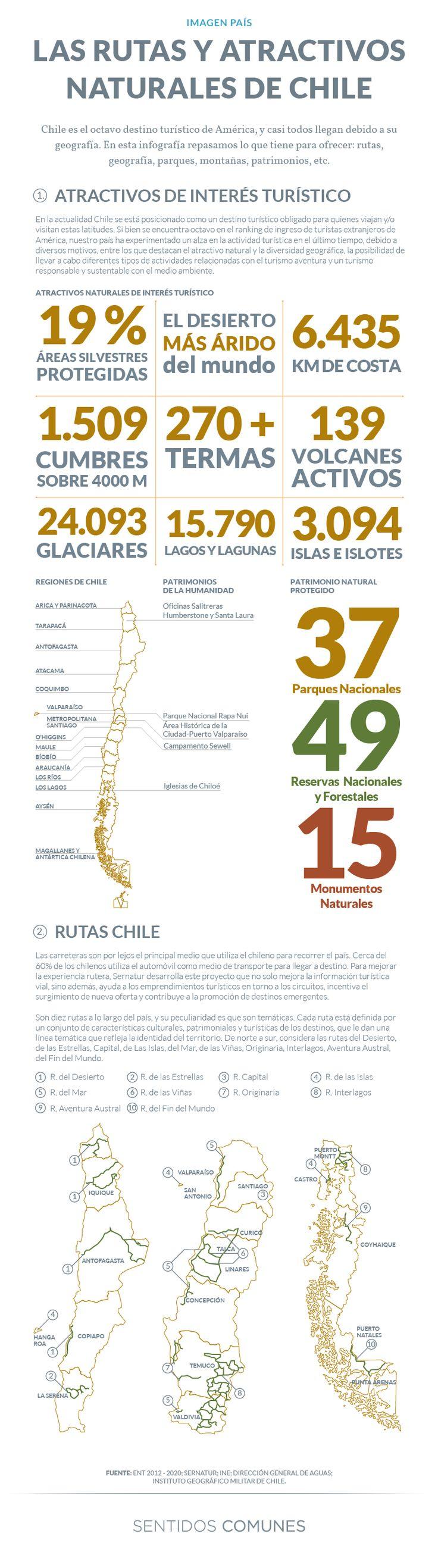 Rutas y atractivos naturales de Chile Source: http://www.sentidoscomunes.cl/las-rutas-y-atractivos-naturales-de-chile/ Añadiríamos empleo... #infografia #infographic #tourism