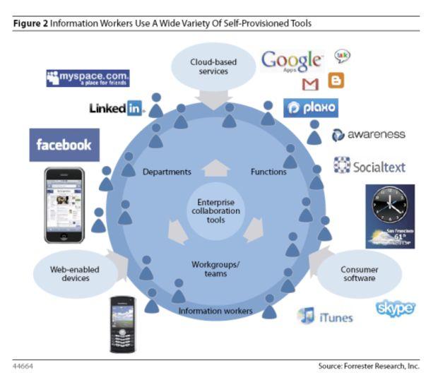 Technology Populism: Risks