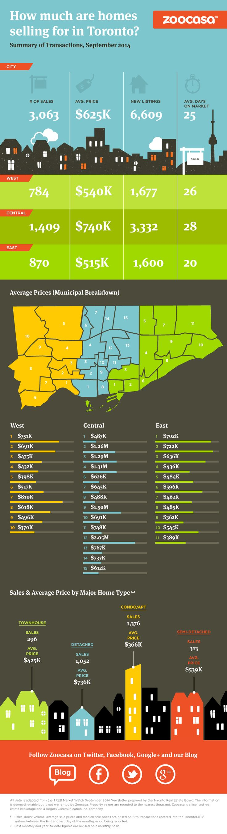 Toronto Home Prices in September 2014 (Infographic)