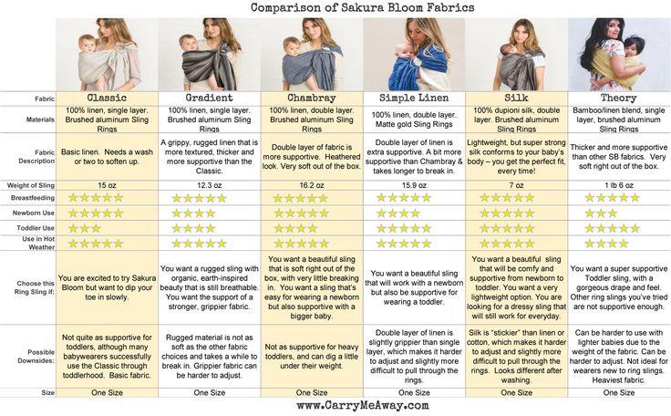 Sakura Bloom Fabric Comparison Chart | Sakura Bloom Ring Slings