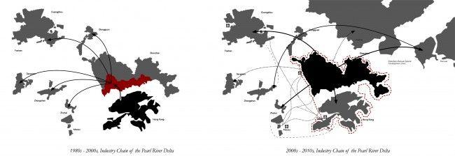3 regional-production-chain-hierachy