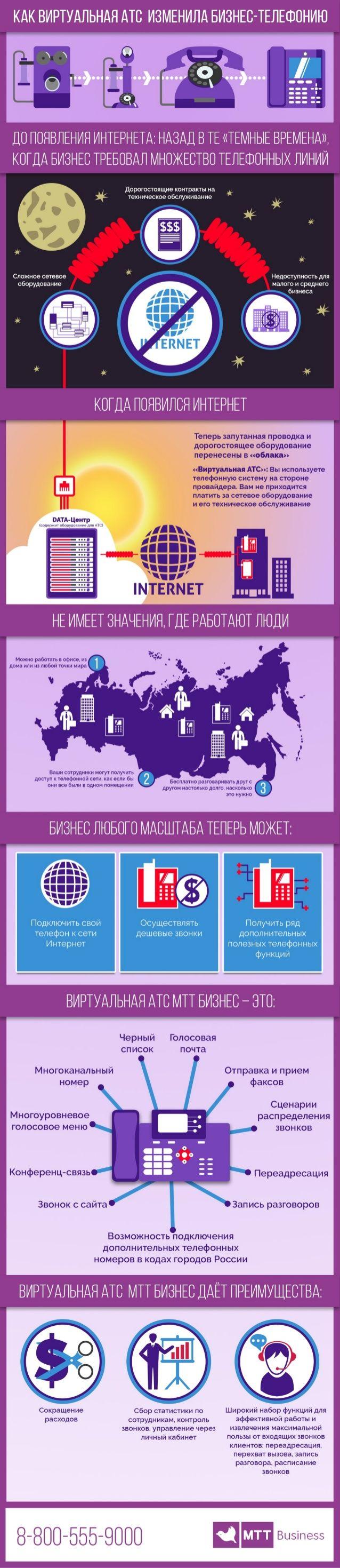 VOIP, IP-телефония, бизнес,  ВАТС, Виртуальная АТС, бизнес-телефония, айпи, ip http://www.slideshare.net/AllaNikolaeva1/ip-52476187