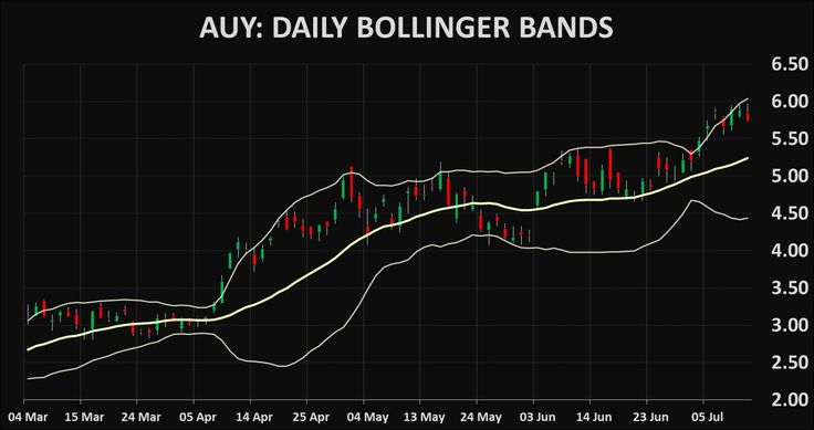 Stocks AUY: Yamana Gold technical analysis charts