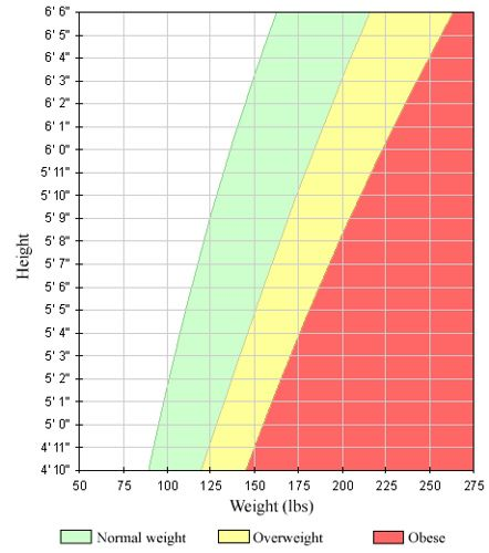 17 best ideas about Height Weight Charts – Height Weight Chart