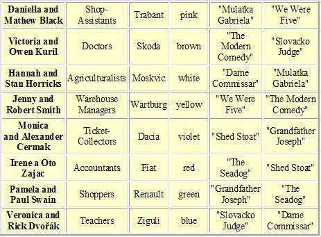 Brainden.com Einstein Riddles and grid puzzles